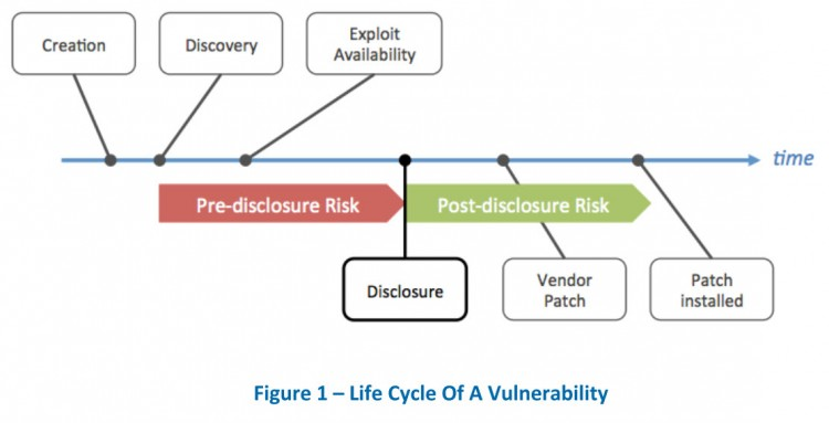 Vulnerability Life Cycle