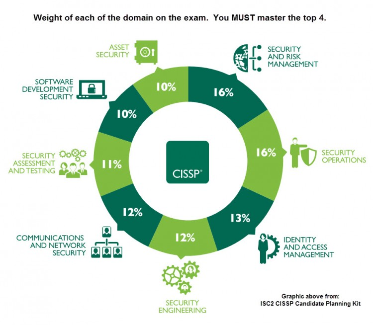 cissp domains weight percentage per domain on the real exam